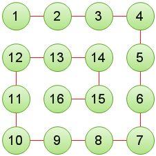数字螺旋矩阵